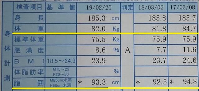 201902身体計測数値